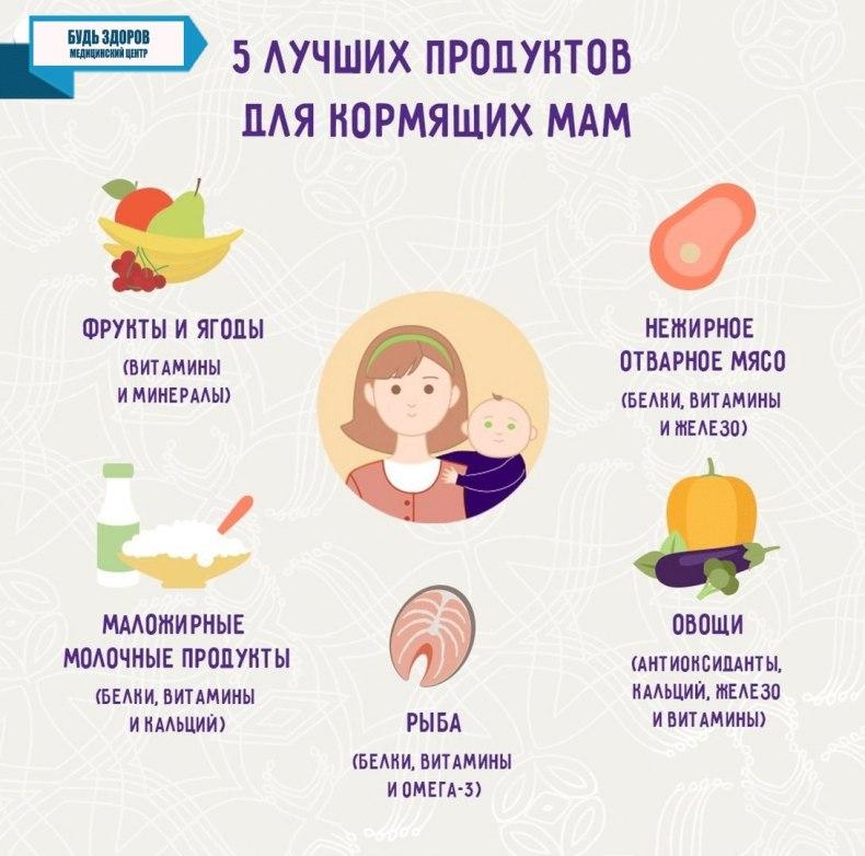 Что кушать кормящей маме чтобы у ребенка не было коликов