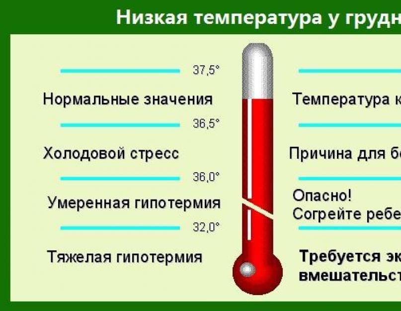 Почему держится пониженная температура у ребенка после орви?