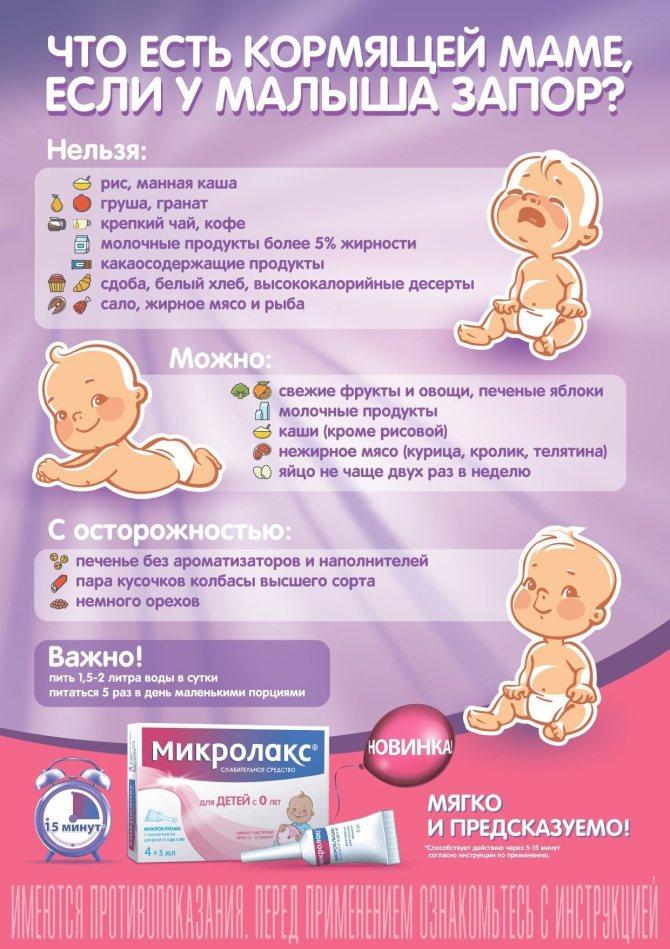 Что есть маме, чтобы у новорожденного не было коликов?