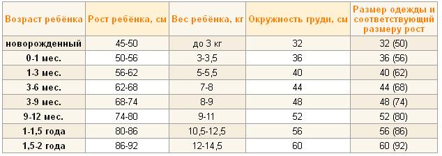 Размер одежды для новорожденного по месяцам: разбираемся в таблицах и стандартах