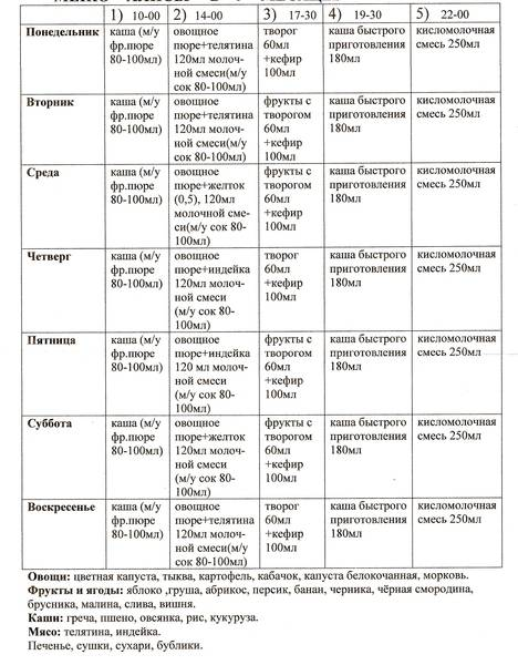 Ребенку 10 месяцев: развитие, режим дня, питание, меню