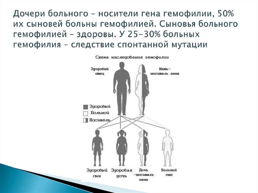 9 наследственных заболеваний, которые передаются от матери к дочери | кто?что?где?