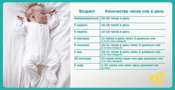 Что делать, если ребенок в 3 месяца не спит днем?