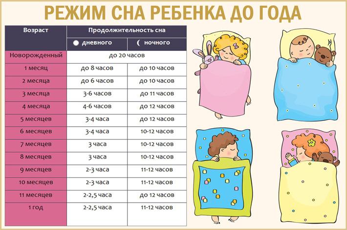 Сон и режим дня на втором полугодии жизни   режим ребенка после 6 месяцев.