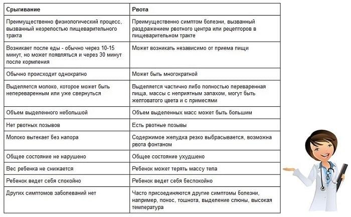 Рвота и температура у ребенка: причины и симптомы