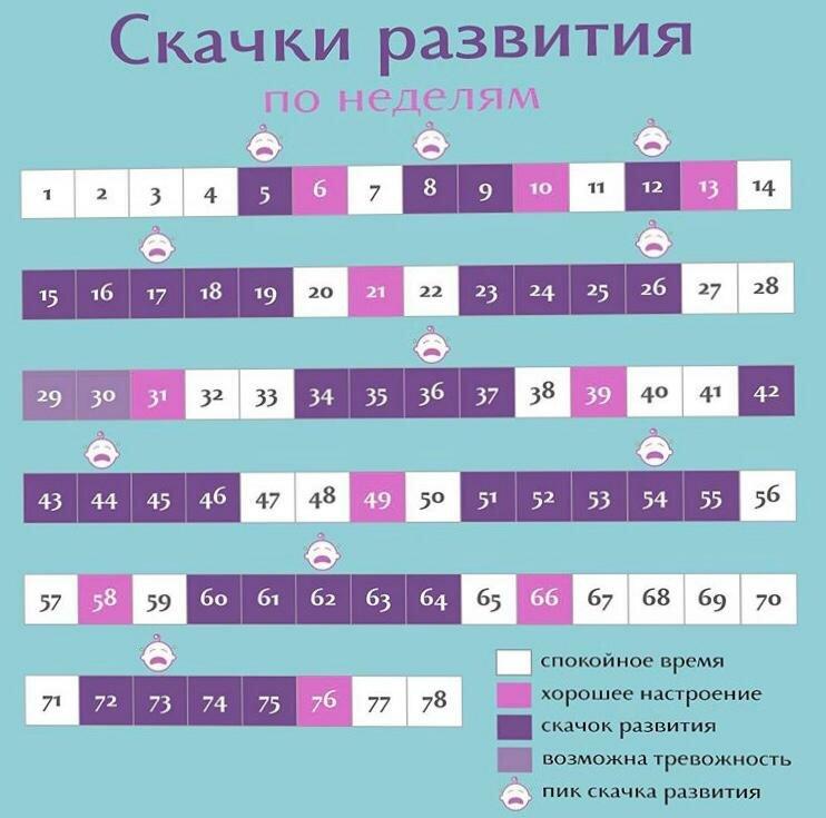 Скачки роста у грудничков до года ~ детская городская поликлиника №1 г. магнитогорска