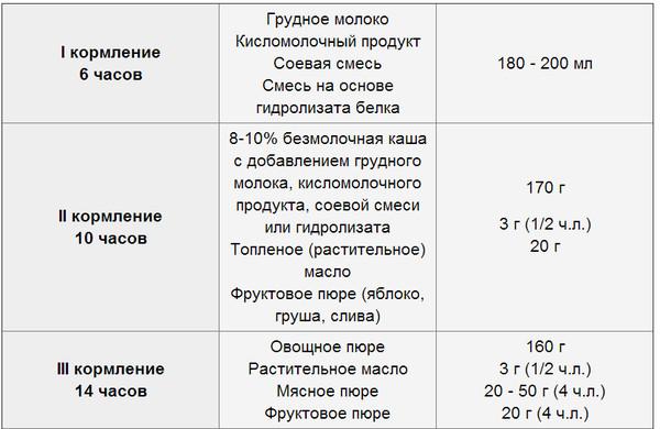 Сколько должен съедать новорожденный: таблица кормления