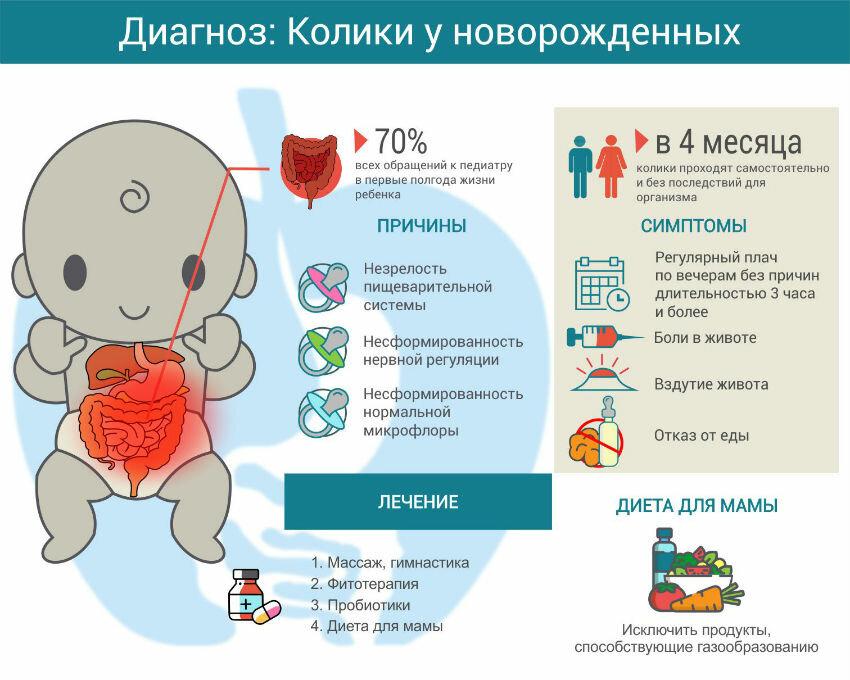 Что делать при кишечных коликах у новорожденных | детская городская поликлиника № 32