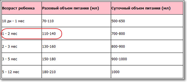 Сколько съедает грудничок в 1 месяц