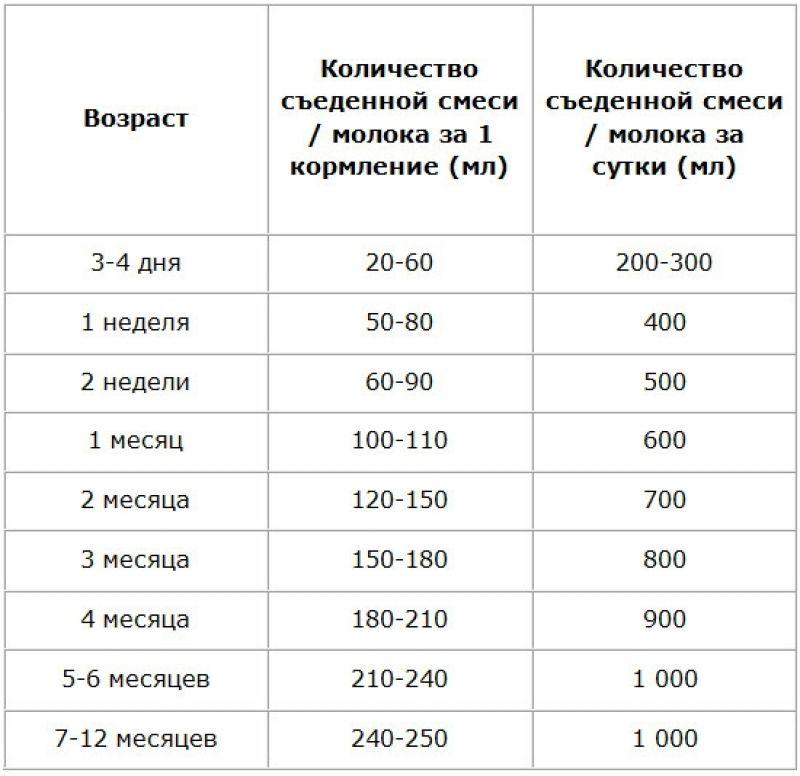 Сколько раз в день кушают груднички ~ детская городская поликлиника №1 г. магнитогорска