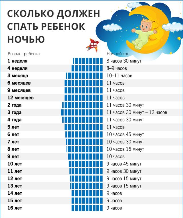 Режим дня ребенка в 4 месяца: сон, кормление, питание и прогулки с 4 месячным ребеноком   примерный распроядок дня