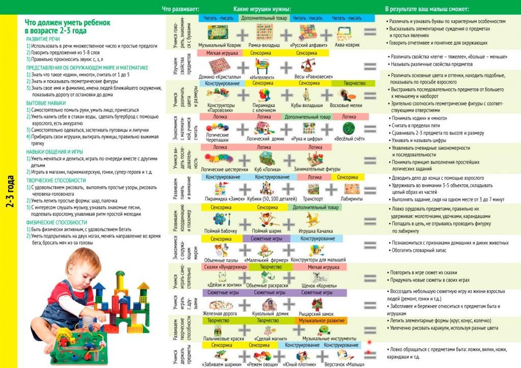 Развитие ребенка в 1 год: нормы для мальчиков и девочек, физический уход и питание
