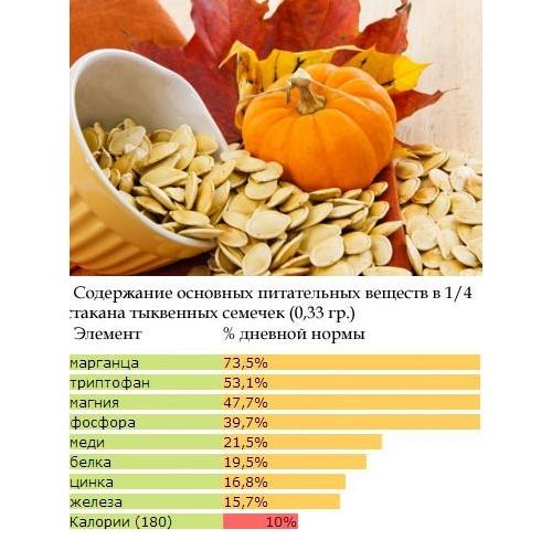 Нарастить эндометрий... тыква, малина, ананасы... что еще?