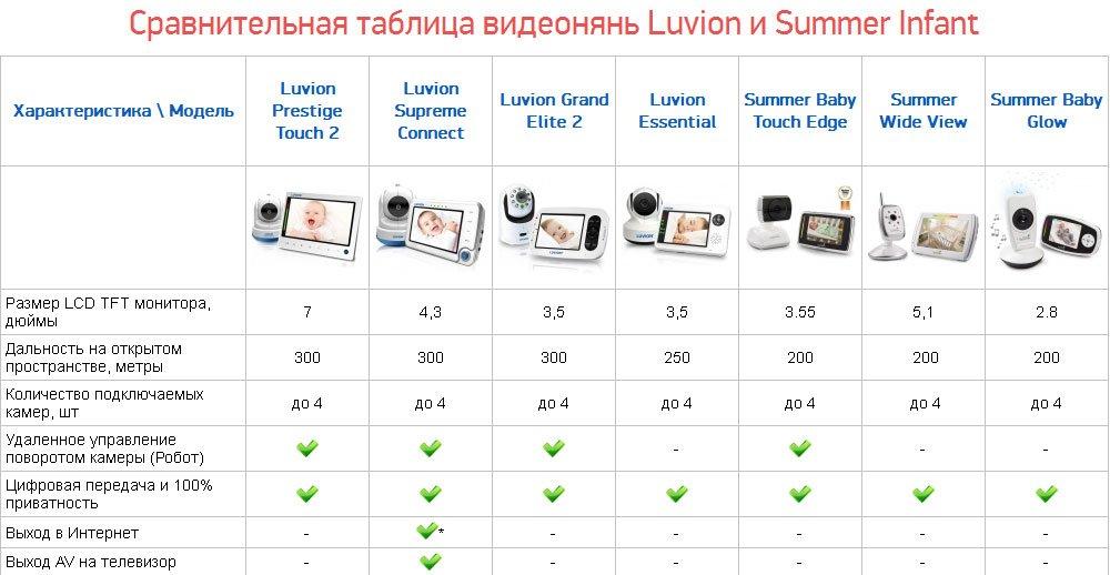Выбор радионяни: 10 рекомендаций для покупки лучшей модели, топ производителей с обзорами, достоинства и недостатки