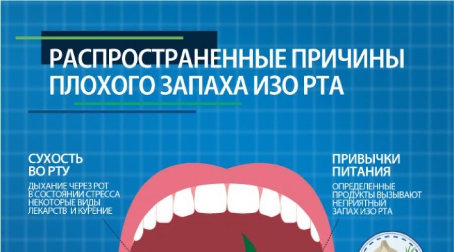 Влияние covid-19 на полость рта   стоматология элитдентал м.