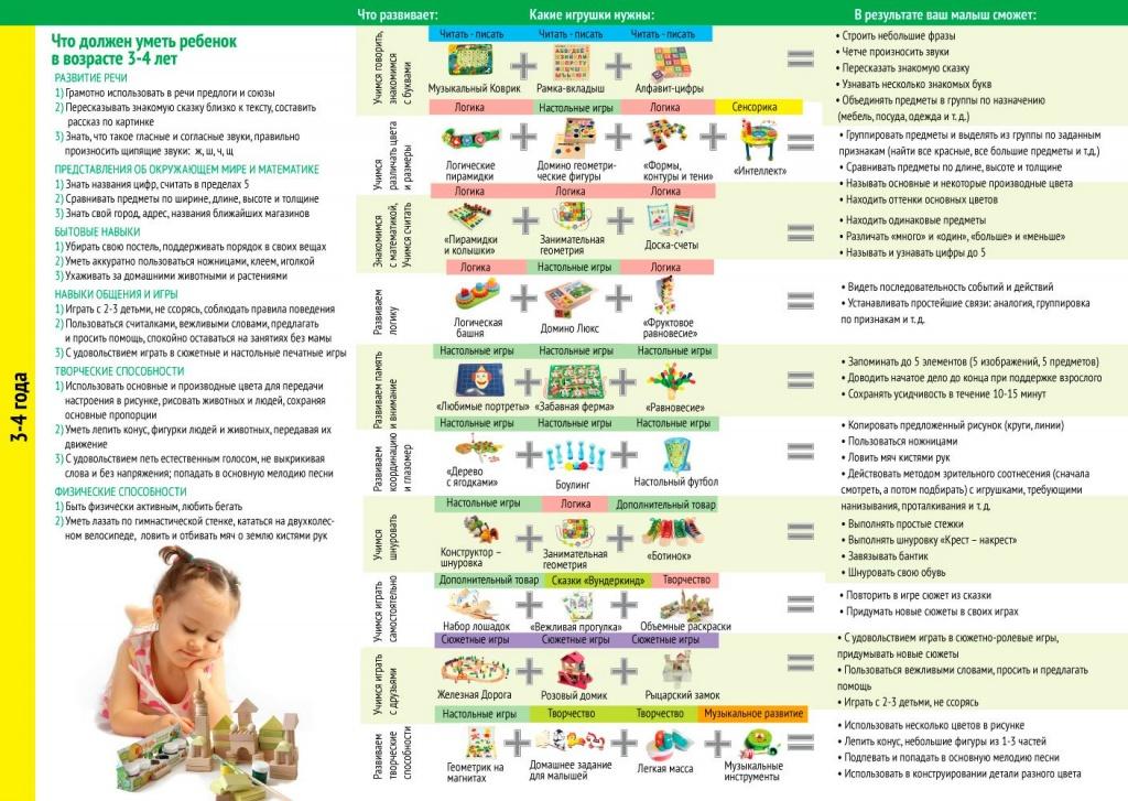 Развитие ребенка 1 год 3 месяца: физические параметры, особенности питания и ухода за мальчиками и девочками, а также мнение доктора комаровского