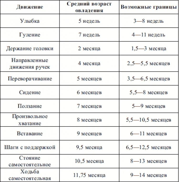 Таблица роста детей от рождения по месяцам и годам: нормы роста девочек и мальчиков по возрасту. формула роста ребенка по росту родителей