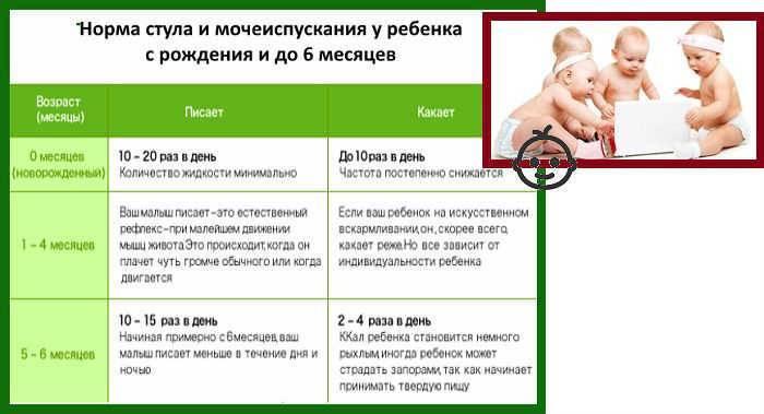 Запоры у детей в 3 месяца