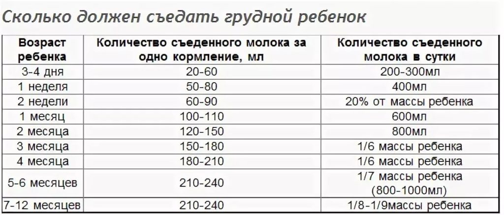 Сколько съедает младенец за одно кормление ~ детская городская поликлиника №1 г. магнитогорска
