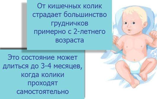 Колики у новорожденных сколько длятся