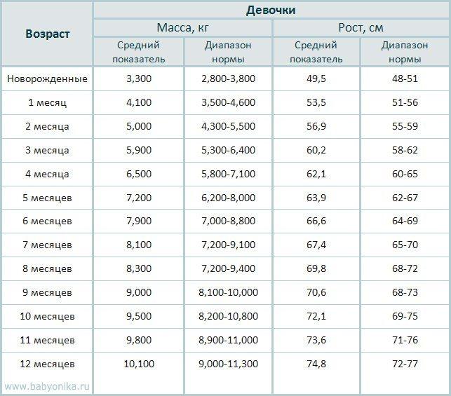 Таблица роста и веса детей до двух лет   pampers ru