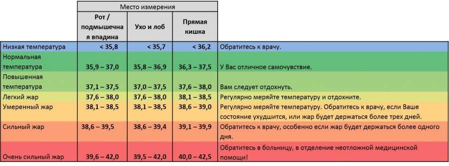 Повышение температуры у грудного ребенка: причины, рекомендации врачей центральной медицинской клиники cmd перово, ул. новогиреевская