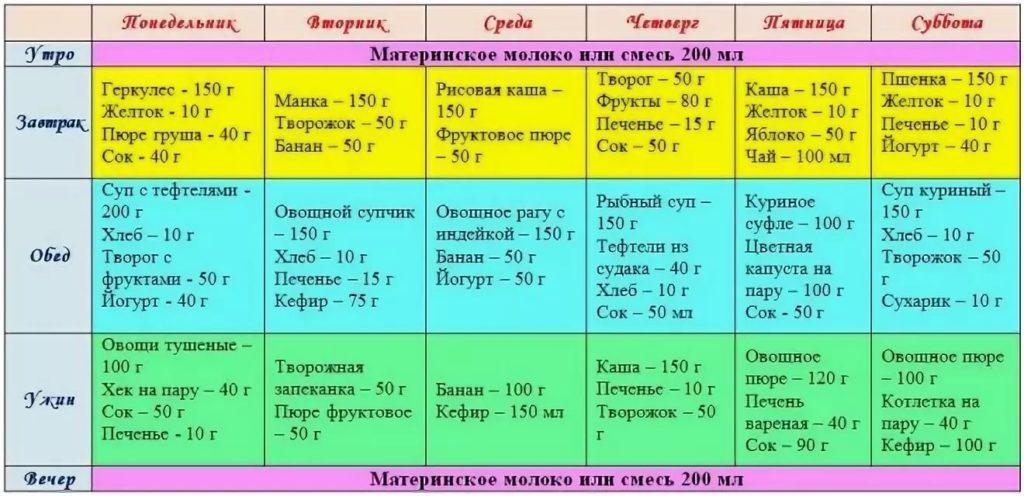 Питание для новорожденных: нормы питания для новорожденных: расчет, норма   nutrilak