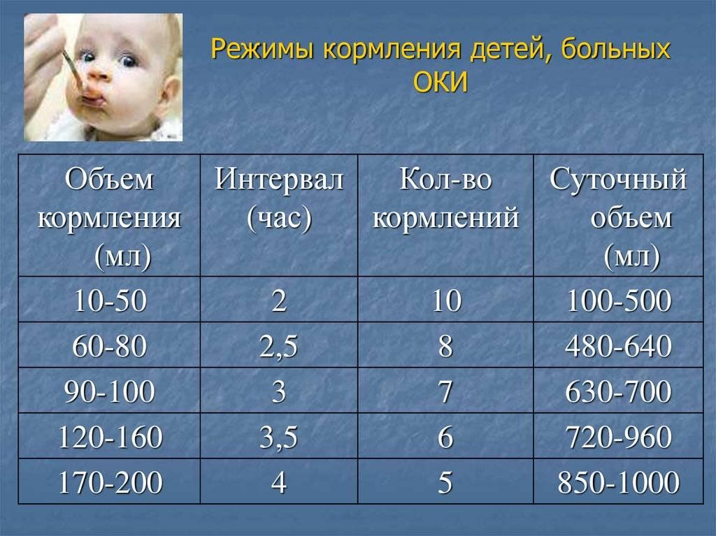 Кормление по требованию, свободное вскармливание новорожденного ребенка грудным молоком или кормление по часам: мнение комаровского и воз