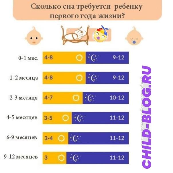 Сколько должен спать ребенок: нормы сна для детей