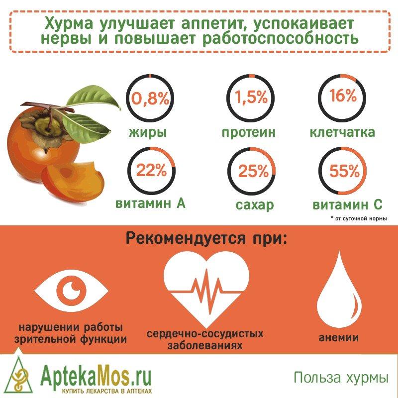 С какого возраста ребенку можно давать хурму? чем полезна хурма? вызывает ли хурма аллергию у детей :: syl.ru