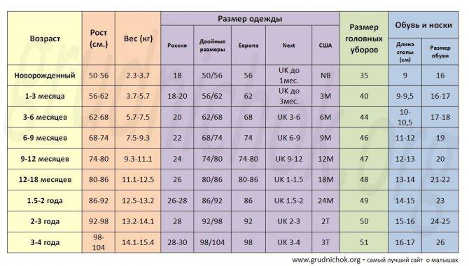 Детская одежда: таблицы размеров по возрастам, росту и параметрам, справочник размеров детской одежды от 0 до 14 лет