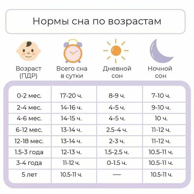 Режим дня с 1-1,5 лет | сообщество «дети от года до 3-х лет» | для мам
