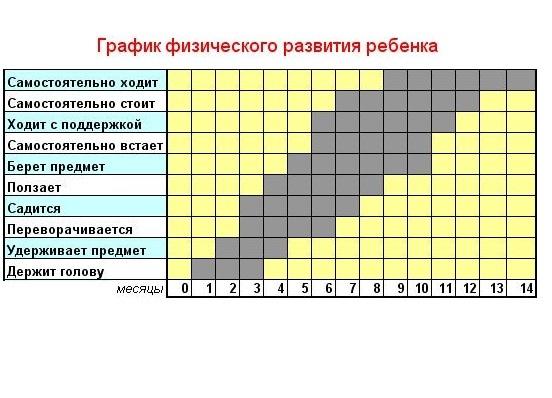 Какой должный вес (масса тела) и рост ребенка по месяцам, годам: таблица, нормы