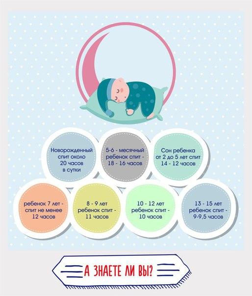 Сколько спит ребенок в 10 месяцев | уроки для мам