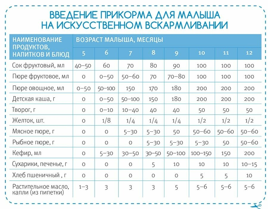 Прикорм и докорм при грудном вскармливании | консультант коуч-icta по грудному вскармливанию в минске 8(029)661-60-56