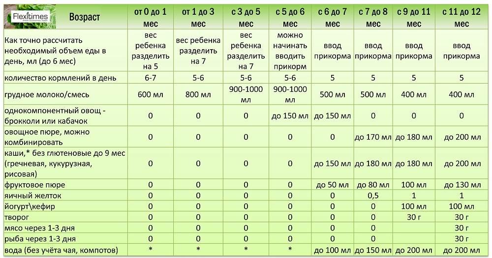 Вскармливание недоношенных детей: виды и сроки введения прикорма   nutrilak