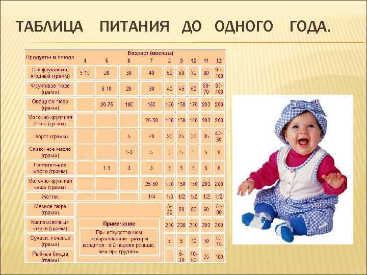 Ребенку 1 год: развитие, питание и сон   pampers