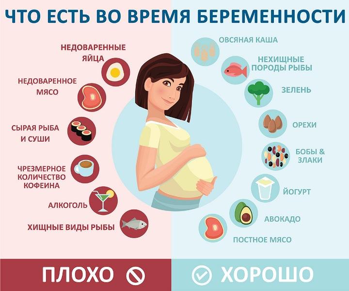 Как правильно питаться беременной по триместрам