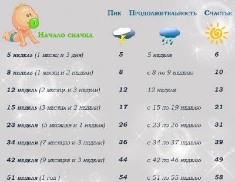Новорожденный ребенок психомоторное развитие - календарь развития младенца первый год жизни - университет здорового ребёнка няньковских