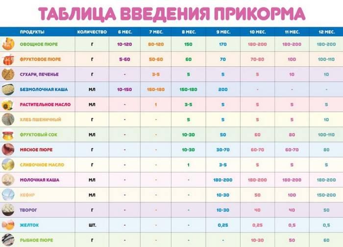 Как вводить фруктовое пюре в прикорм ребенка, начало прикорма ребенка с детского фруктового пюре – agulife.ru - agulife.ru