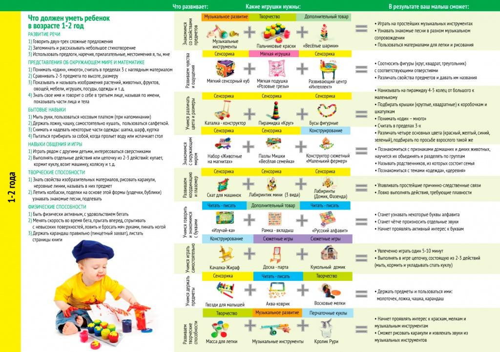 Развитие ребенка в 2 года: памятка родителям | pampers ru