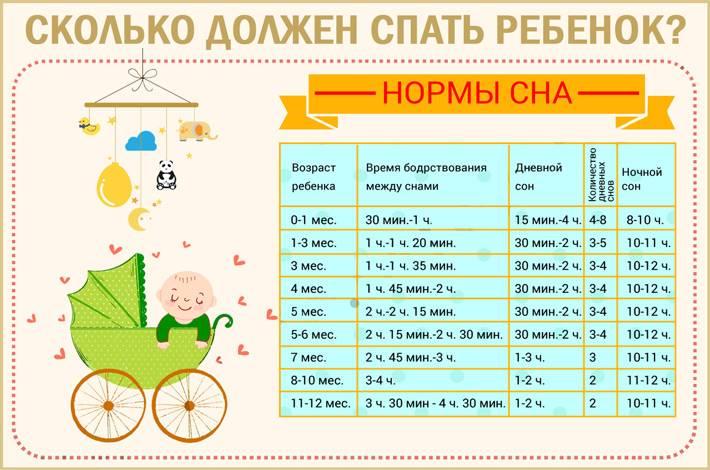 Ребенок 7 месяцев: развитие, питание и сон | pampers