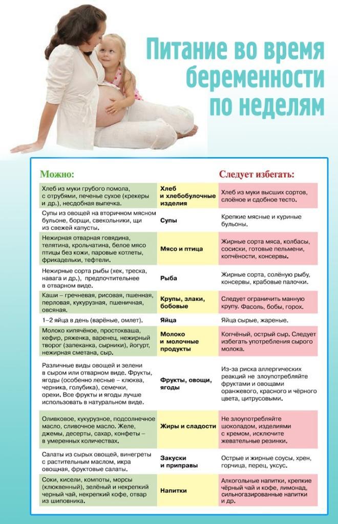 Беременность - 100 советов для будущих мам