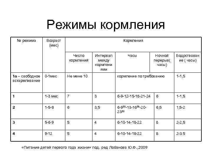 Кормление по требованию или по часам: врачи рассказали, как правильно - parents.ru