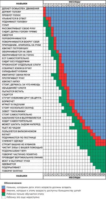 Таблица роста и веса детей в норме, развитие ребенка: рост, вес, масса тела
