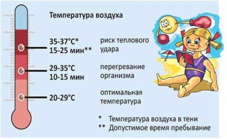 Высокая температура у ребенка - мо новая больница