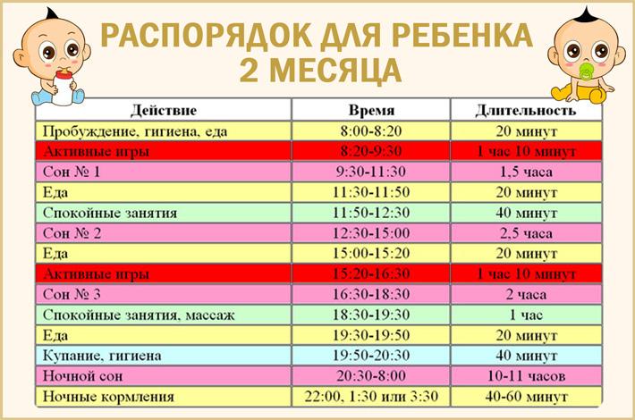 Распорядок дня грудничка по месяцам ????: режим кормления, сна ребенка до года (таблица)