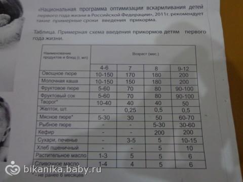 Меню ребенка в 6-8 месяцев: рацион и нормы меню по месяцам  nutrilak   nutrilak
