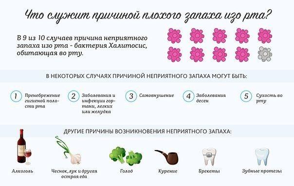 Неприятный запах изо рта или галитоз