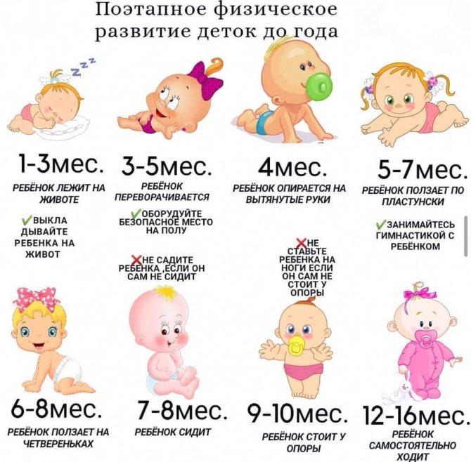 Все, что нужно знать о развитии ребенка в 1 год и 4 месяца